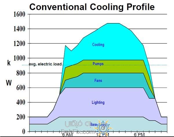 مصرف برق اجزای چیلر