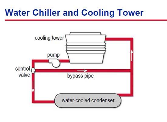 سیستم سرمایشی آب خنک