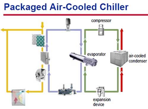 سیستم تبرید هوا خنک