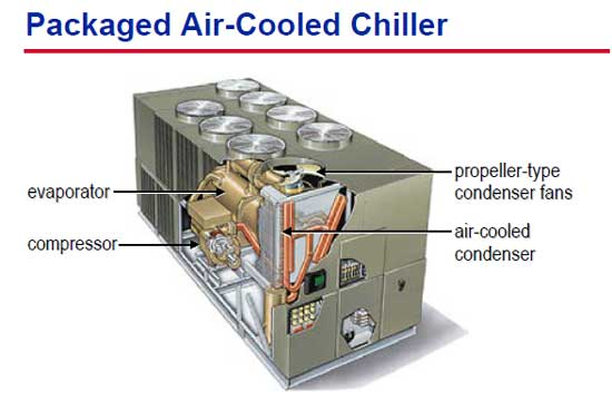 سیستم تبرید هوا خنک یکپارچه