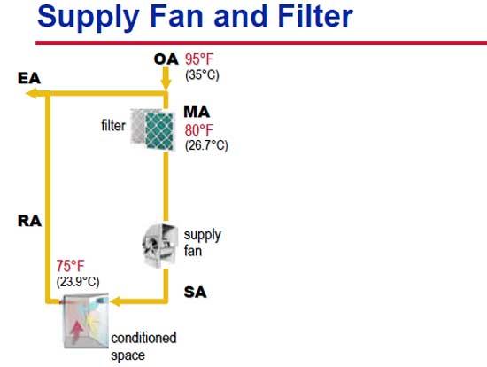سیستم فن و فیلتر در تهویه مطبوع