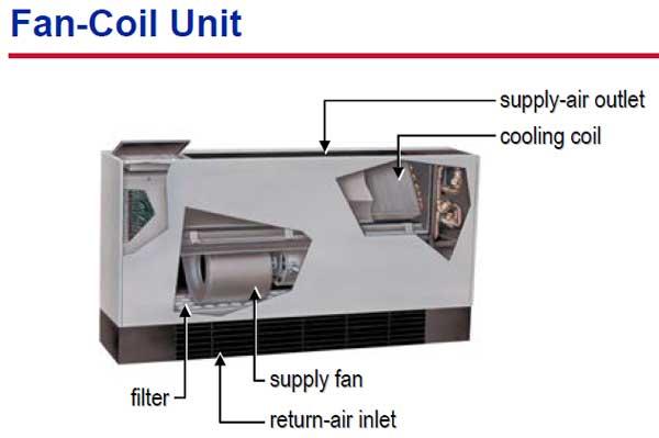 فن کویل سیستم تهویه مطبوع