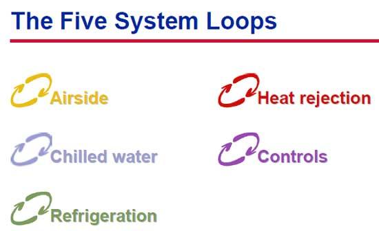 پنج حلقه عملکرد سیستم تهویه مطبوع