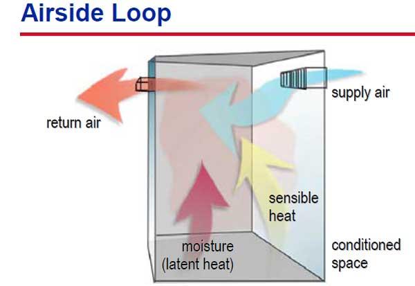 چرخه جریان هوا در سیستم تهویه مطبوع
