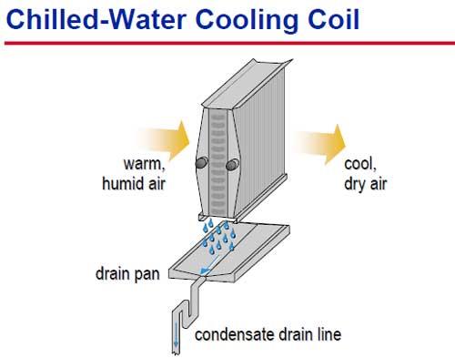 کویل سرمایشی آب سرد
