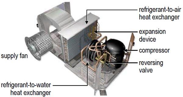 اجزای پمپ گرمایشی