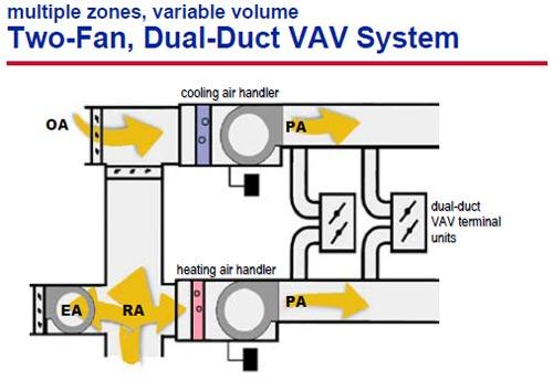 سیستم حجم متغیر دو فن