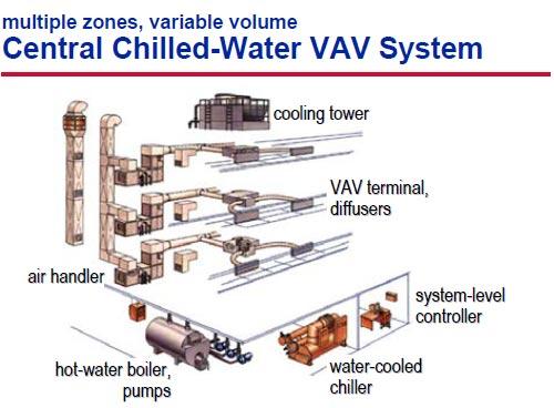 سیستم حجم متغیر چیلر