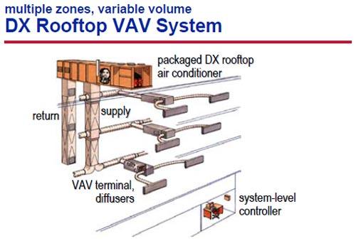 سیستم DX حجم متغیر