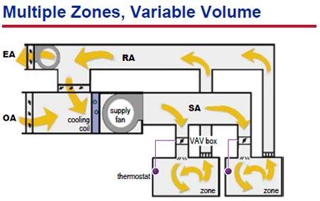 سیستم حجم متغیر چند زون