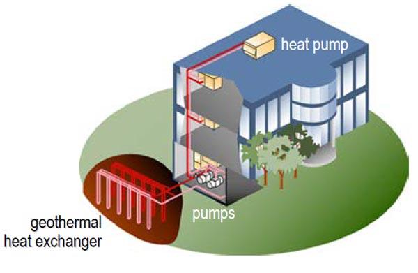 پمپ گرمایشی زمین گرمایی