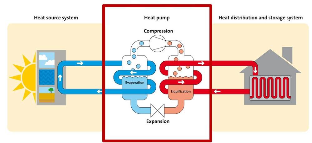 پمپ گرمایشی چیست