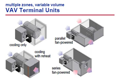 یونیت خروجی حجم متغیر