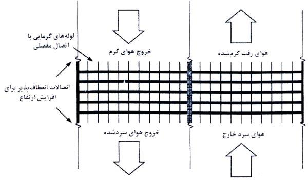 اجتماع لوله های گرمایی در ورودی و خروجی تخلیه