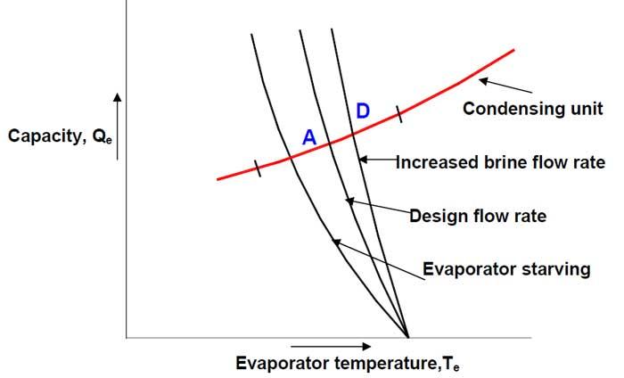 نمودار بالانس دمای سیال خنک کننده به اواپراتور