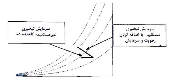 نمودار سایکومتریک سرمایش تبخیری