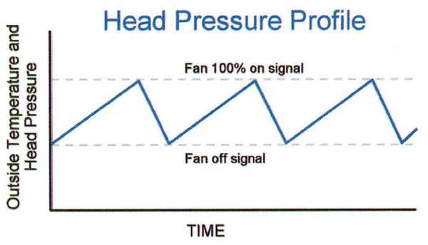 نموداری فشار و دما