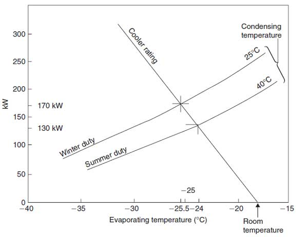 نمودار دمای سیال به دمای اواپراتور