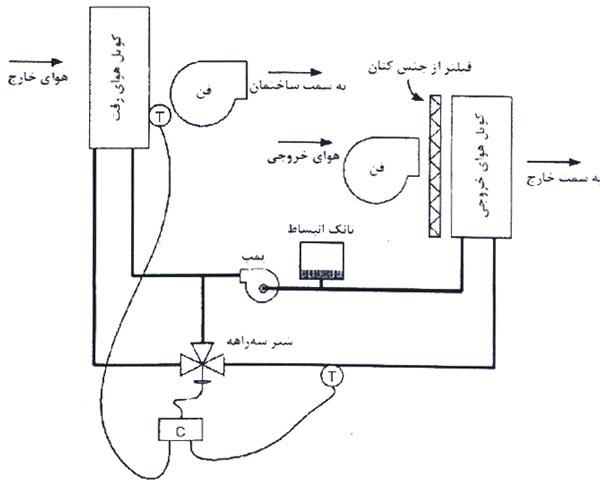 کویل بازیابی انرژی در صرفه جویی مصرف انرژی