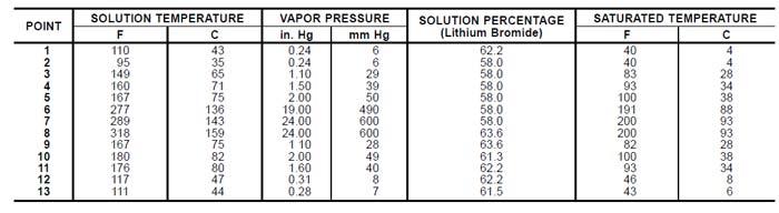 مقدار دما و فشار و غلظت در چیلر جذبی دو اثره