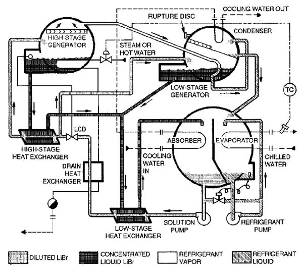 مبدل های حرارتی چیلر جذبی دو اثره