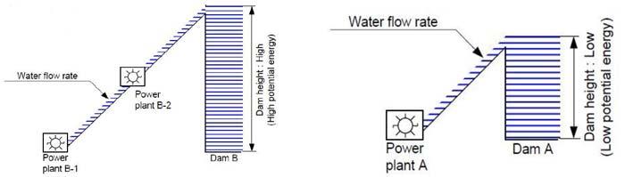 مقایسه اختلاف سطح انرژی در چیلر جذبی