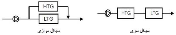 نحوه توزیع محلول در چیلر جذبی