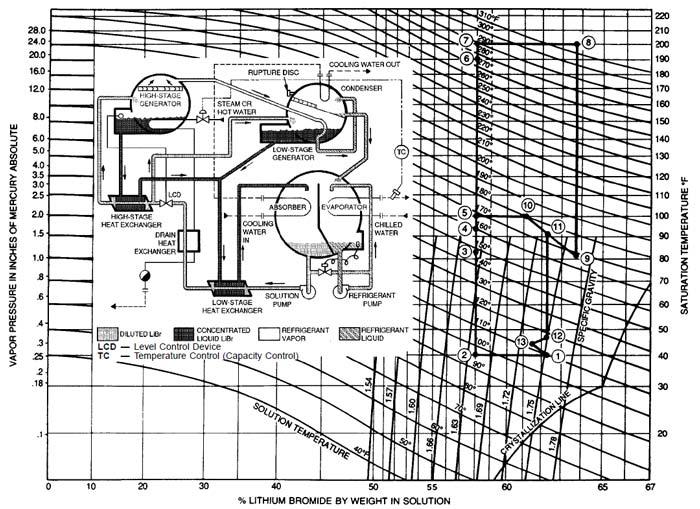 نمودار تعادلی چیلر جذبی دو اثره