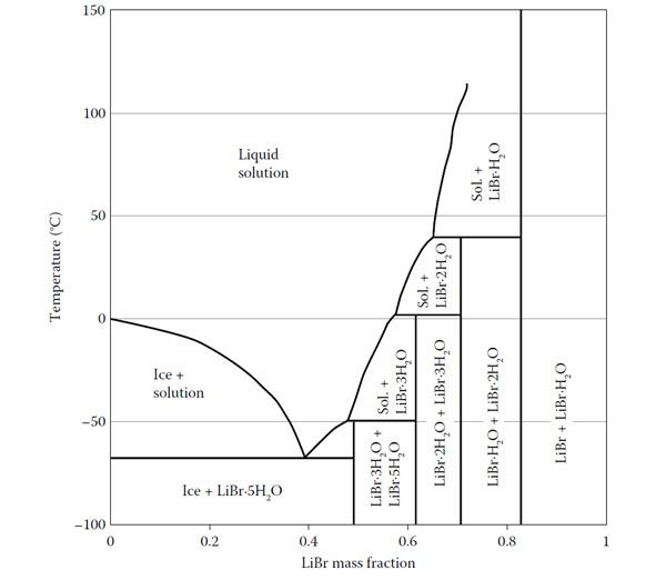 نمودار محلول پذیری لیتیم برماید