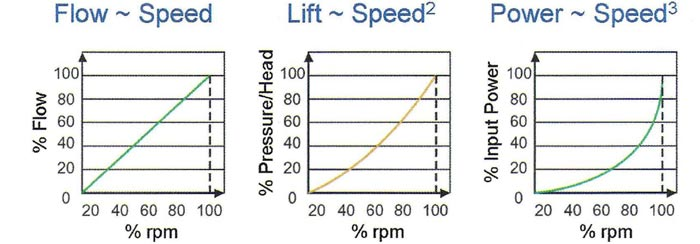نمودار تغییر ظرفیت کمپرسور سانتریفیوژ بر حسب دور