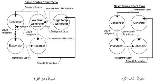 تفاوت سیکل چیلر جذبی تک اثره و چیلر جذبی دو اثره