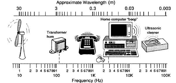 فرکانس صداهای مختلف