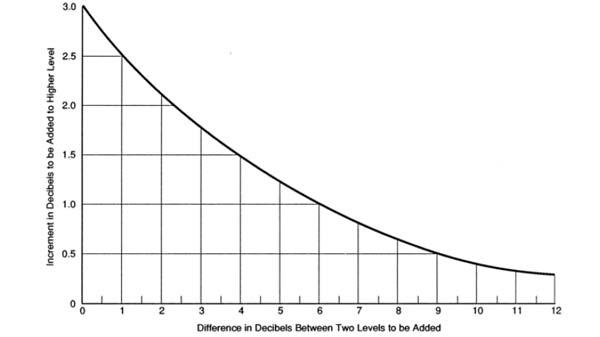 نمودار تجمیع شدت صدا