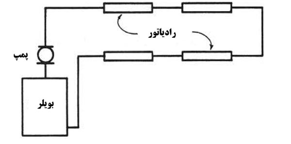 سیستم یک لوله ای مستقیم