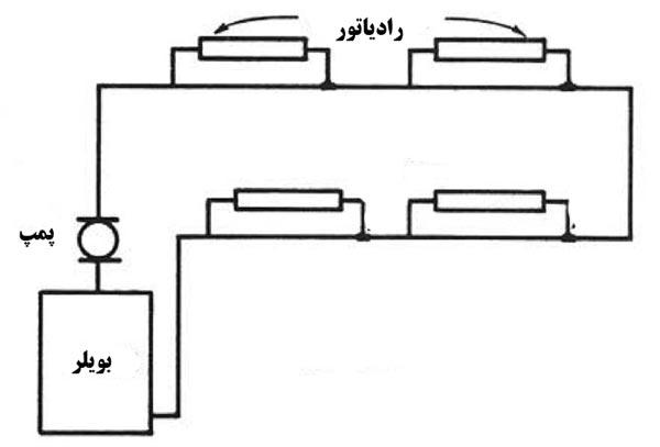 سیستم یک لوله ای انشعابی