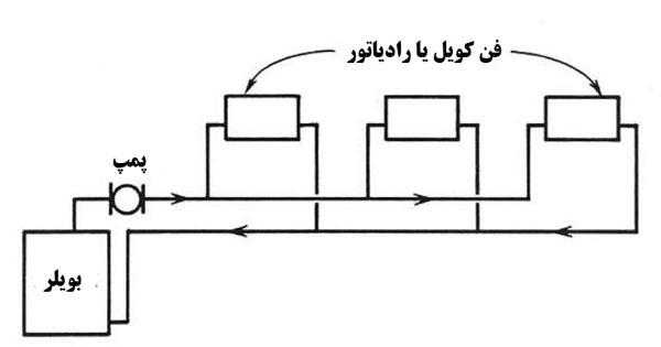 سیستم دو لوله ای مستقیم