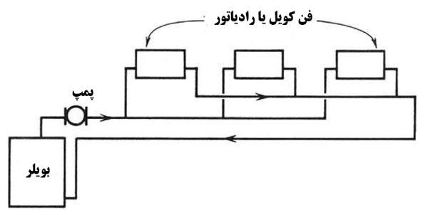 سیستم دو لوله ای معکوس