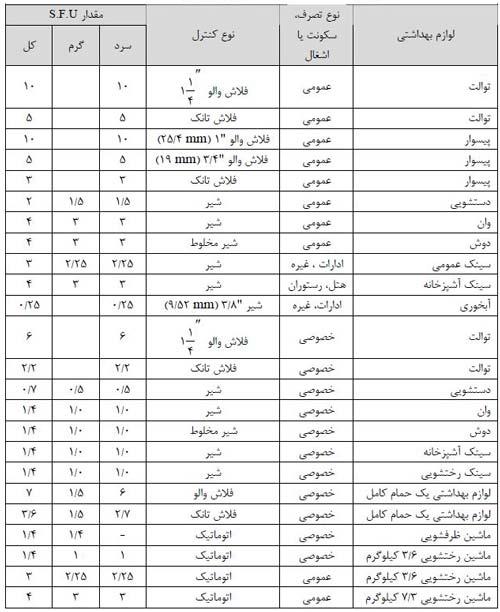 جدول میزان SFU