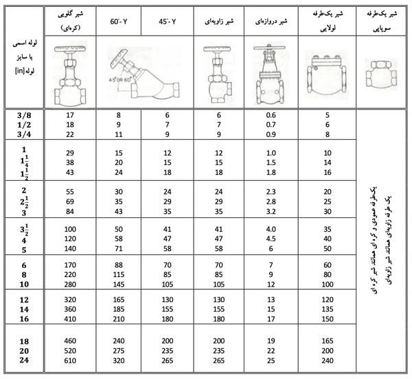 جدول افت فشار شیر های و اتصالات