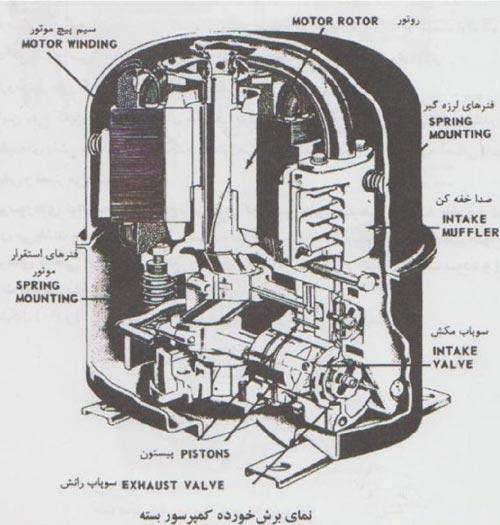 اجزای کمپرسور بسته