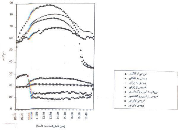 نمودار آب جاری در چیلر در ساعات مختلف تابش خورشید