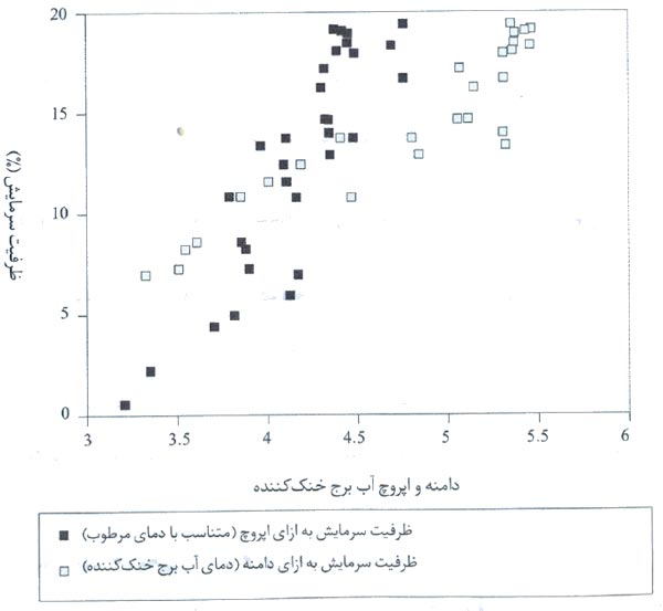 نسبت ظرفیت برج خنک کننده و دمای دامنه و اپروچ